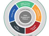 Sales Engagement Platforms