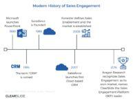Sales Engagement History Timeline